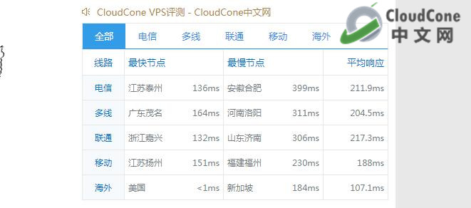 CloudCone网络测试|CloudCone评测|CloudCone优惠码 - CloudCone - CloudCone中文网,国外VPS,按小时计费,随时退款